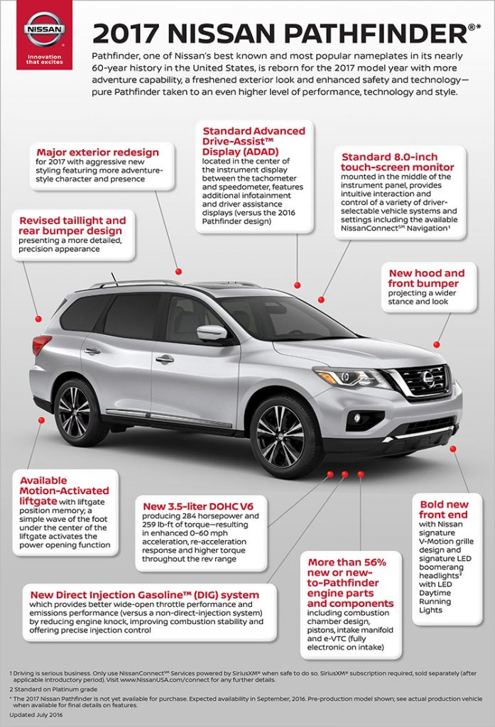 The 2017 Nissan Pathfinder ups its adventure-ready credentials with aggressive new exterior styling, increased power and towing capability, and advanced driver assistance features.