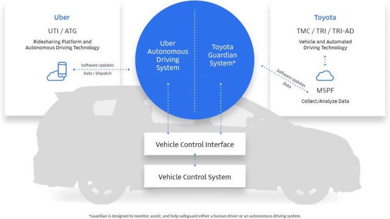 Toyota Uber Chart